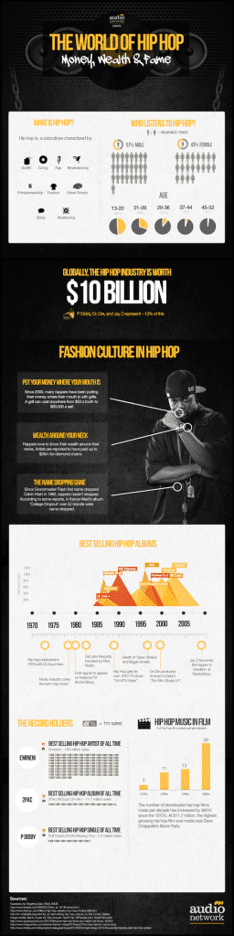 Hip Hop market segmentation